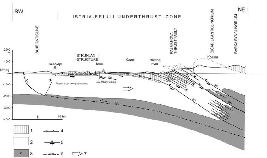 underthrust