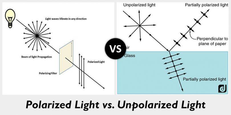 unpolarized