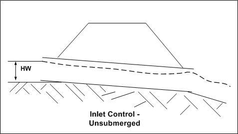 unsubmerged