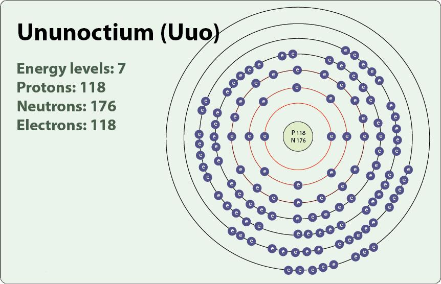 ununoctium