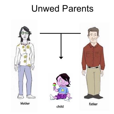 unwed