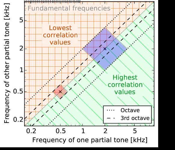 upper partial tone