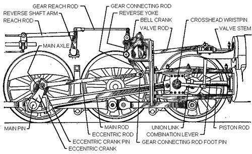 valve gear