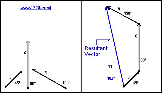 vector sum