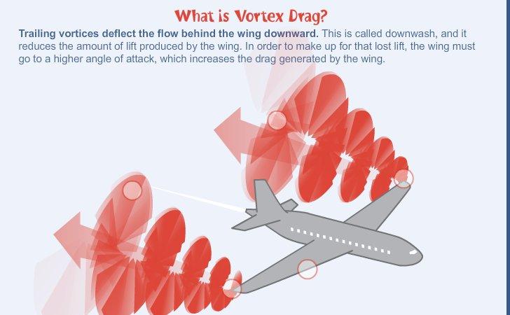 vortex drag