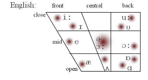 vowel system