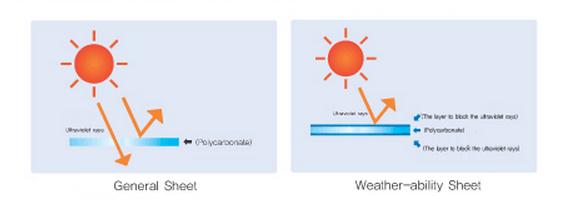 weatherability