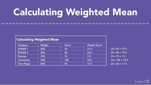 weighted mean