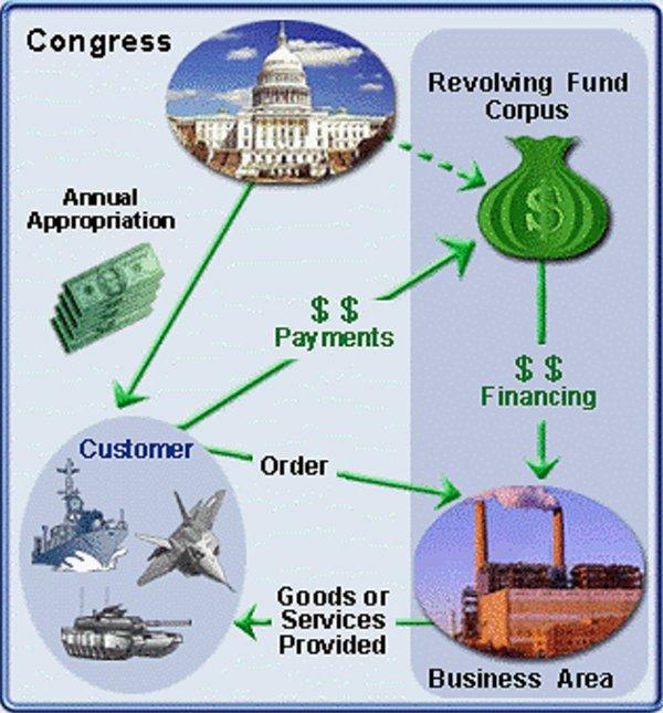 working-capital fund