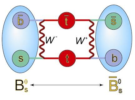 b-s meson