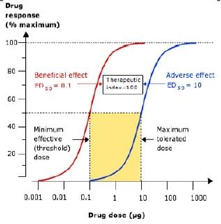dose-response curve