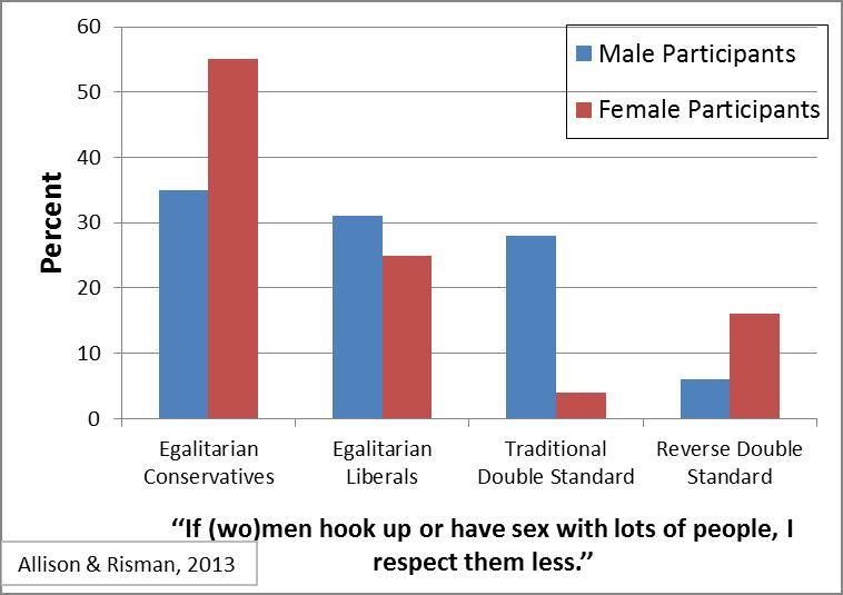 double standard of sexual behavior