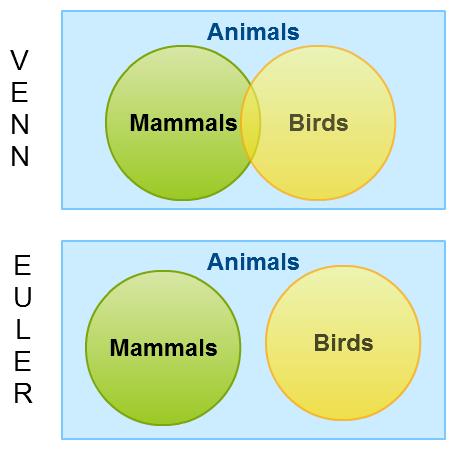 Euler's diagram