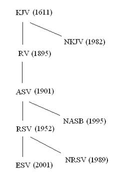 formal equivalence