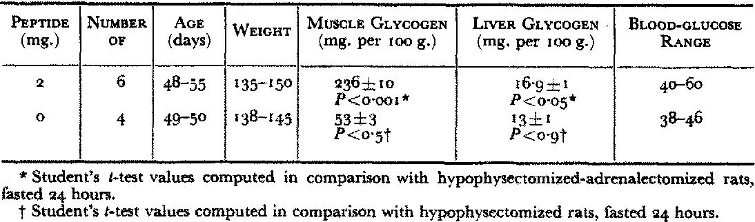 glycostatic