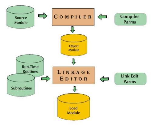 linkage editor
