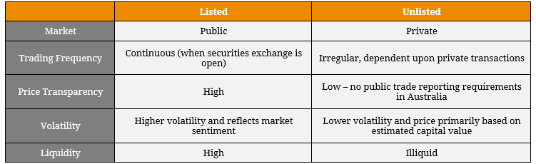 listed security