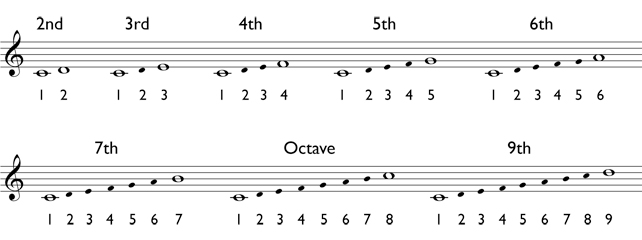 melodic interval