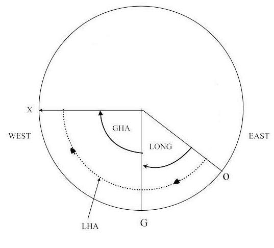 meridian angle