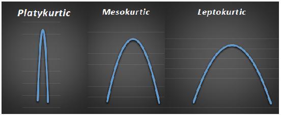 mesokurtic