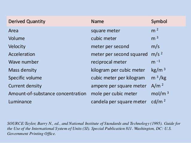 meter-kilogram-second-ampere
