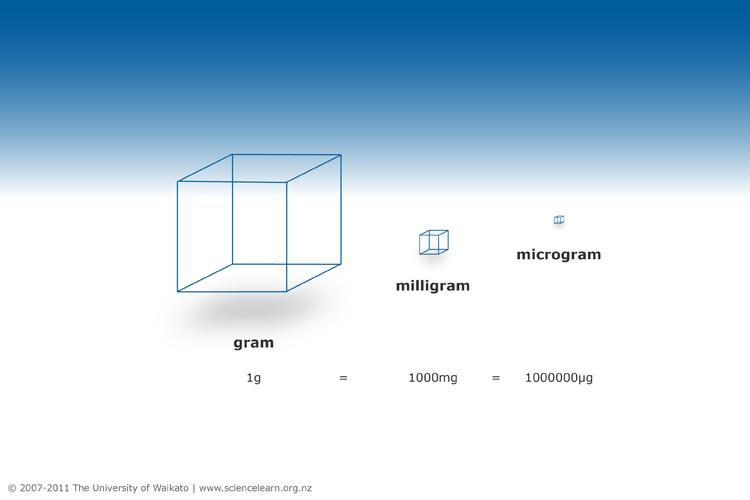 microgram