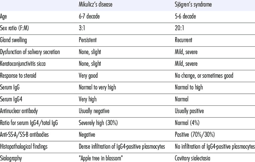 mikulicz disease