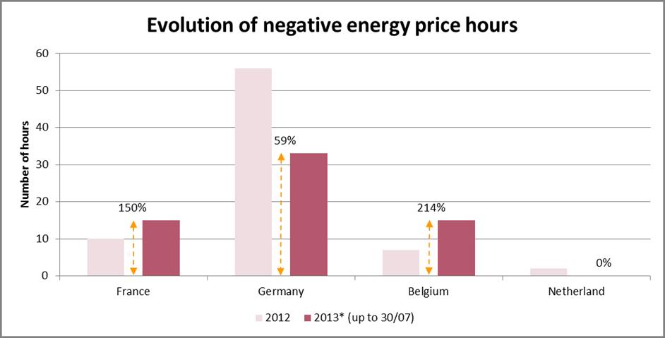 negative electricity