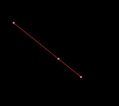 nomogram