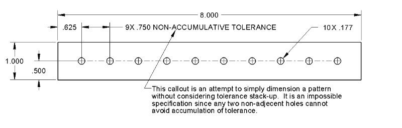 non-accumulative