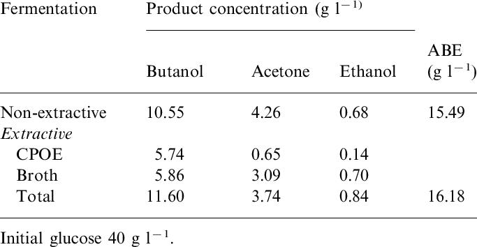 non-extractive