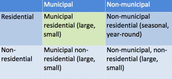 non-municipal