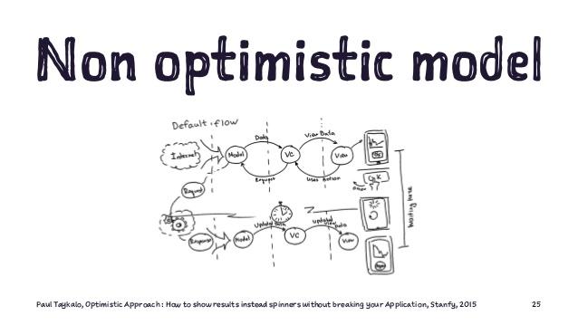 non-optimistic