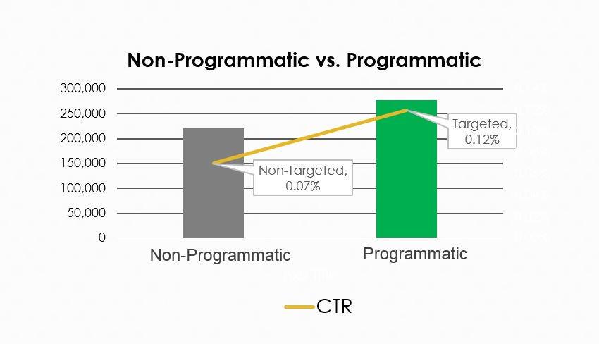 non-programmatic