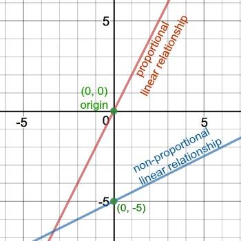 non-proportional