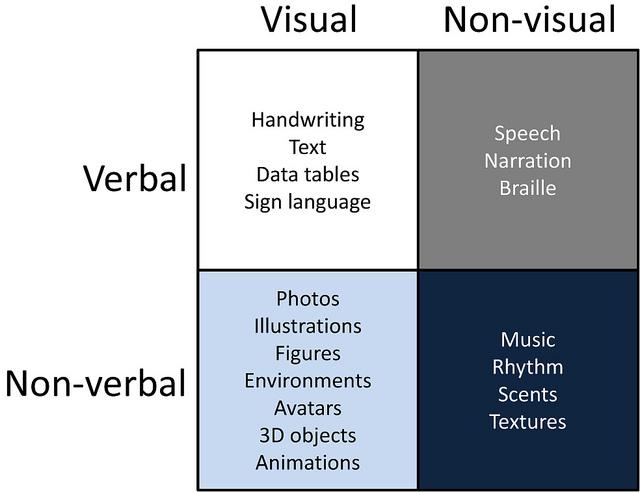 non-visual