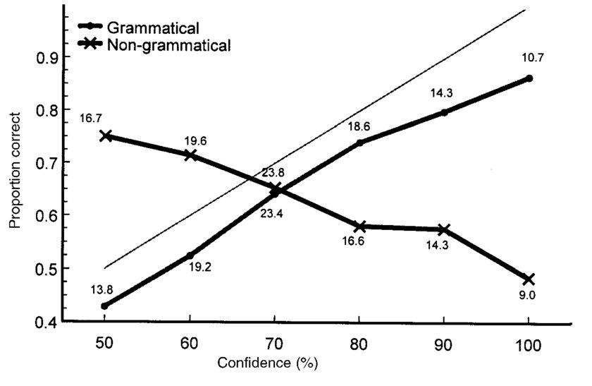 nongrammatical