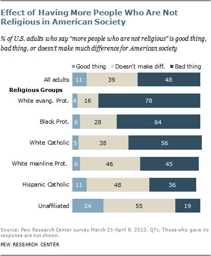 nonreligious