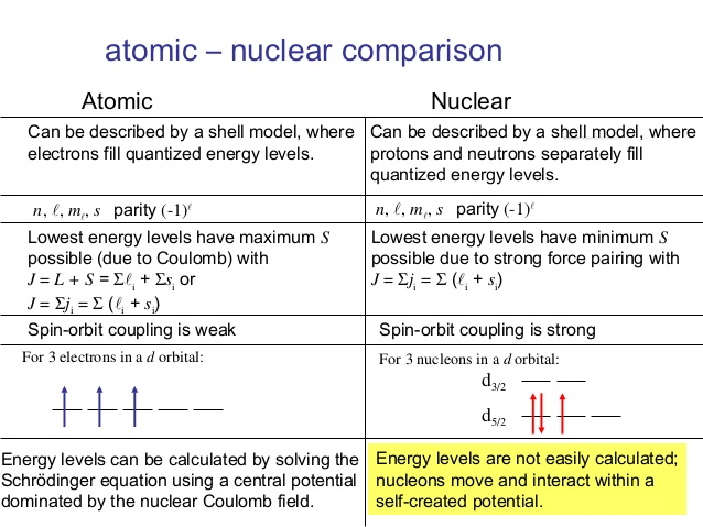 nuclear isomerism