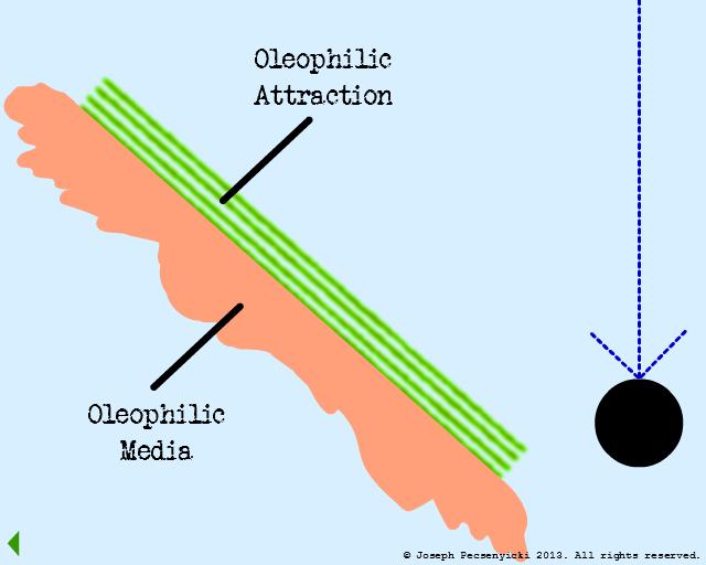 oleophilic
