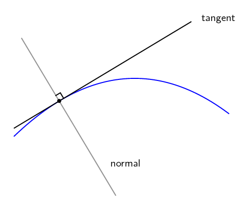 on a tangent