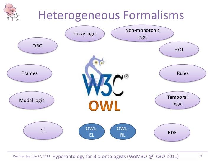 ontologist