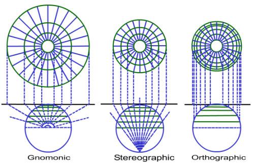 orthomorphic projection