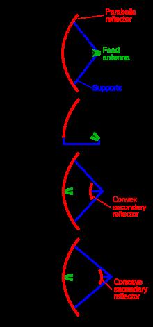 parabolic aerial