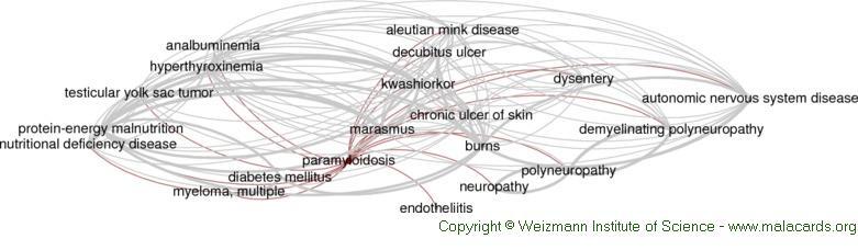 paramyloidosis