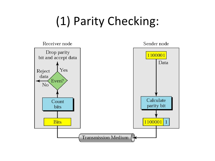 parity check - Liberal Dictionary
