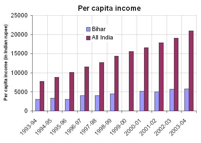 per capita