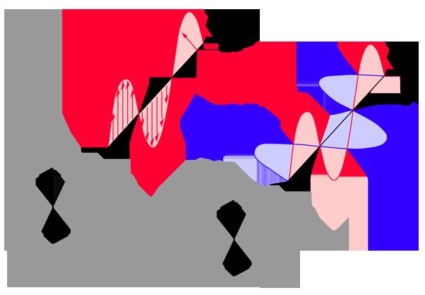 plane polarization