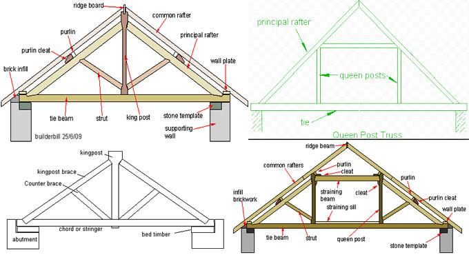 queen truss