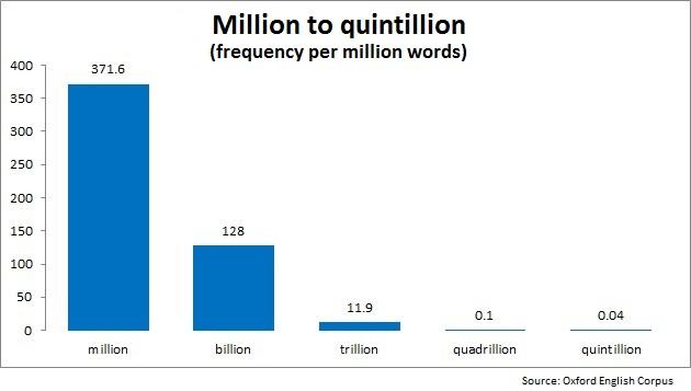 quintillion